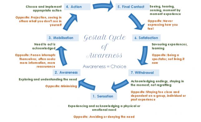 The Gestalt Cycle