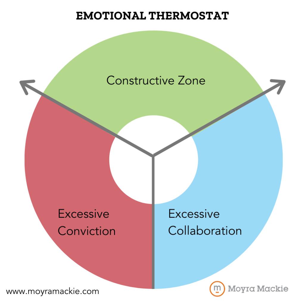 emotional thermostat diagram