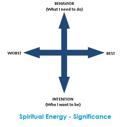 Schwartz spiritual energy significance